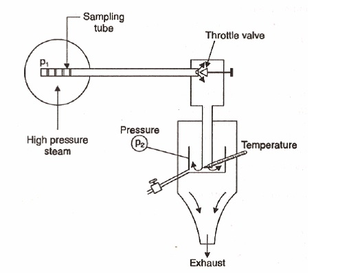 Mech Tutor How To Find Dryness Fraction Of Steam Using Throttling