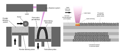 Selective Laser Sintering Diagram