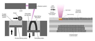 Selective Laser Sintering Diagram