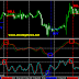 Profit Forex Dengan Stochastic Oscillator dan RVI