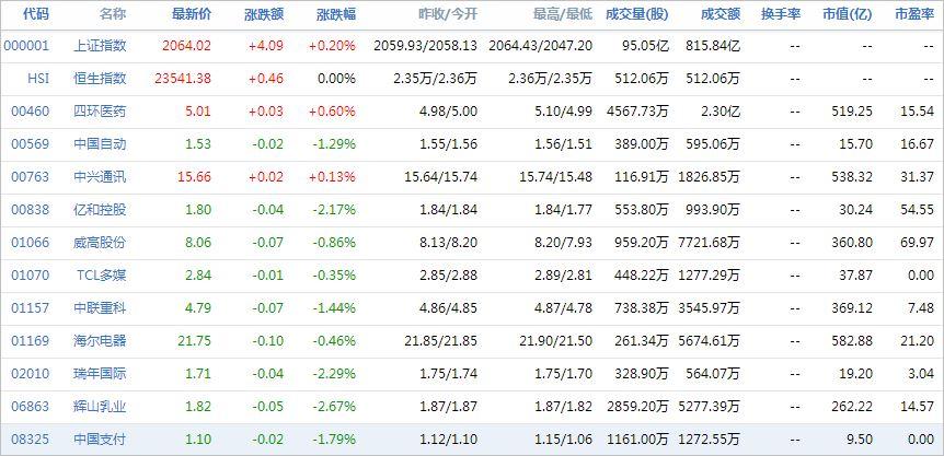 中国株コバンザメ投資ウォッチ銘柄watch20140708