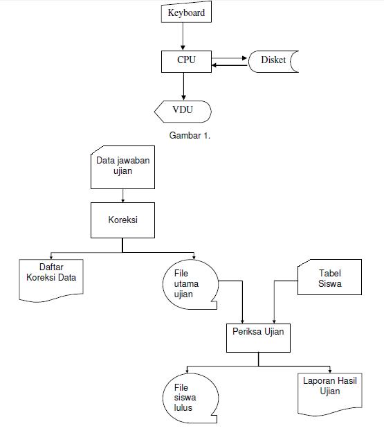 Definisi dan simbol flowchart farihins blog dua jenis metode penggambaran program flowchart 1 conceptual flowchart menggambarkan alur pemecahan masalah secara global ccuart Image collections