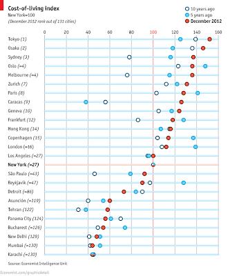世界 国別 都市別 生活コスト ランキング