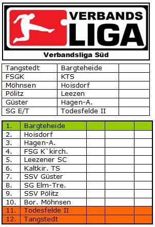 Verbandsliga Süd