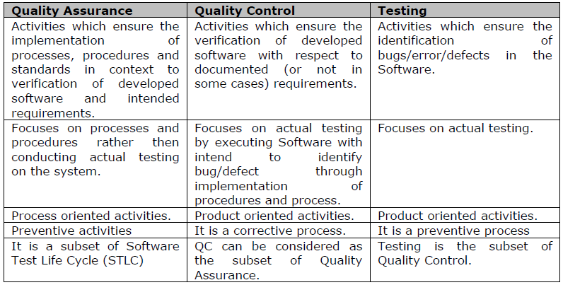 software debugging testing and verification Software debugging, testing, and verification - download as pdf file (pdf), text file (txt) or read online.