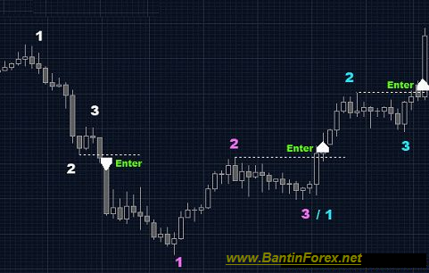 trading_system_1-2-3_swing