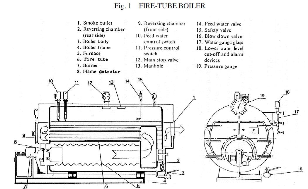 Class Iv Preparation  Fire Tube Boiler Details