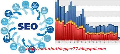 Penyebab Menurunnya Kualitas SEO Pada Blog