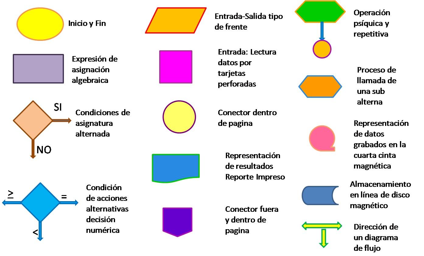 Anahi dubn blogg informtica julio 2015 simbologa en el diagrama de flujo ccuart Images