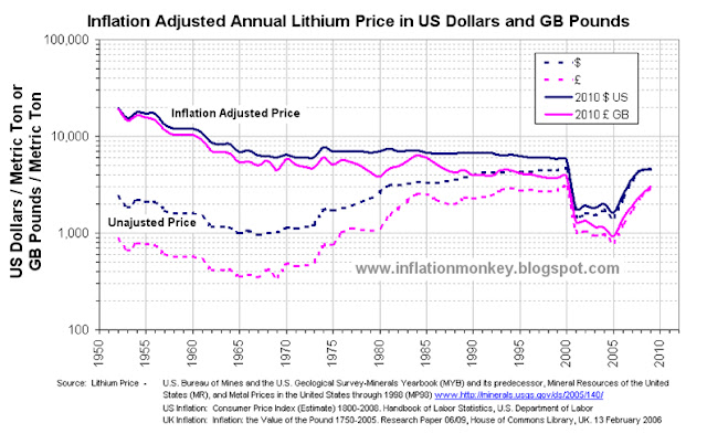 graph showing the historic price of lithium carbonate and the inflation adjusted lithium carbonater price since 1950 to 2011 in Pounds Sterling and Dollars