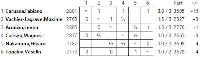 Le classement après 3 rondes © Chess & Strategy