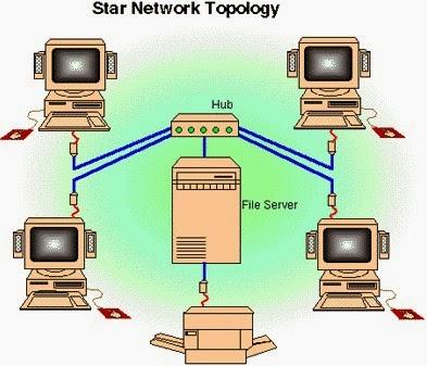 Topologi Bintang / Star Network Topologi