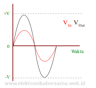 sinyal-non-inverting-input-opamp