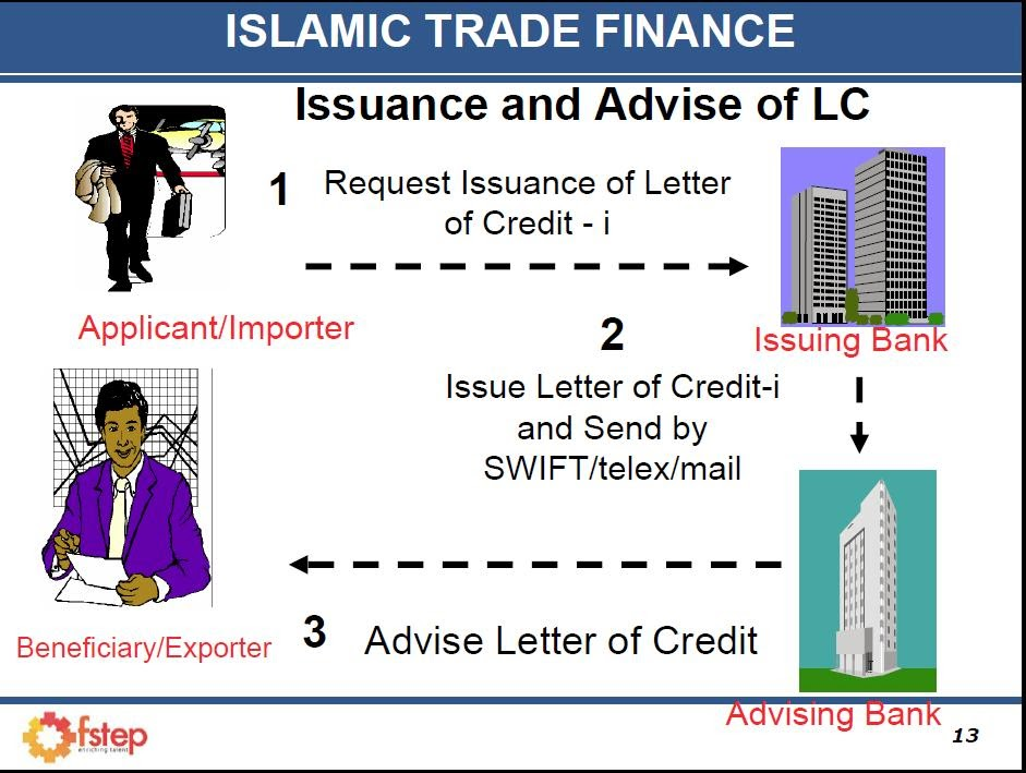 Islamic Economics: Islamic Letter Of Credit (Lc)