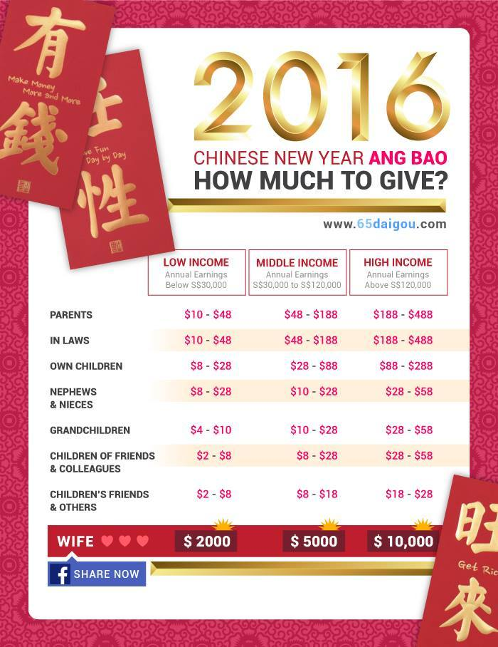 Chinese New Year 2016 Ang Bao, How much to give?