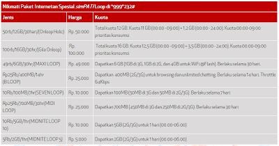 Cara Daftar Paket Internet SimPATI Loop