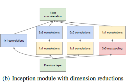 Paper summary going deeper with convolutionsgooglenet 2014 auxiliary classifier ccuart Choice Image