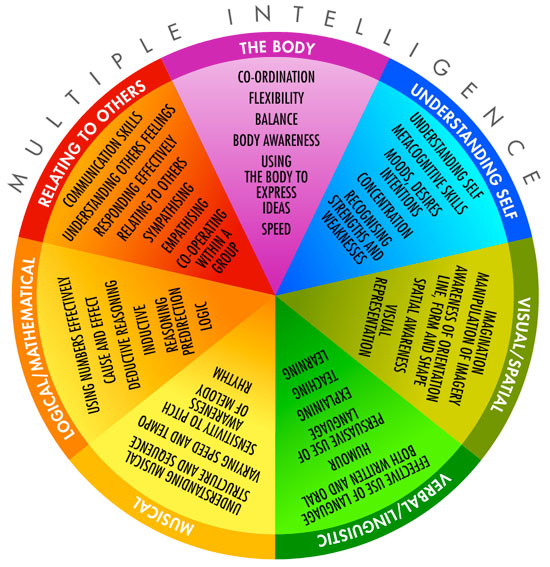 discovery wheel multiple intelligences Learning styles - my learning style title length color rating : learning with style essay -  using sight, sound, touch and action to impart information to impart information to students is a nod to the theory of multiple intelligences.