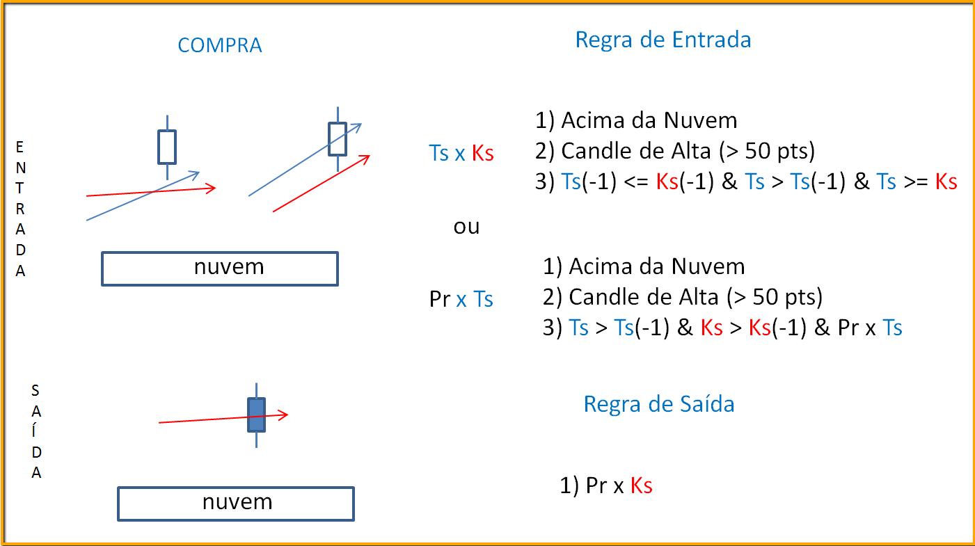 Nova trading system
