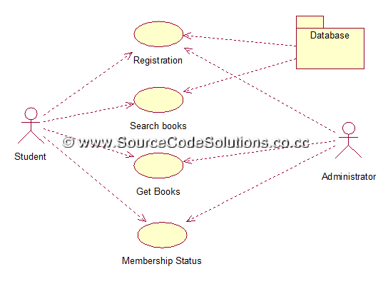 use case diagram for book bank management system   cs   case    use case diagram for book bank management system   cs   case tools lab