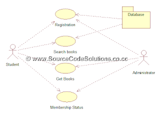 Use case diagram for book bank management system cs1403 case tools use case diagram ccuart Choice Image