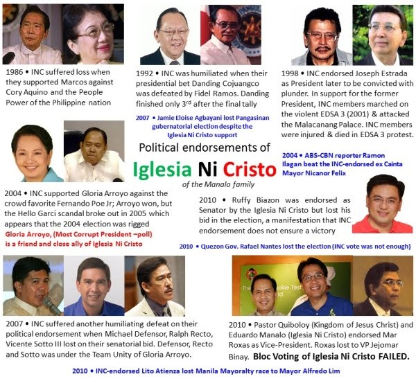 Iglesia Ni Cristo's FAILED political Endorsements. INC Block-voting is a curse, an embarassment and against the Christian teachings