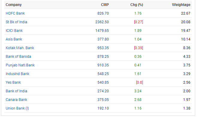 Bank Nifty Weightage Stocks List 2014