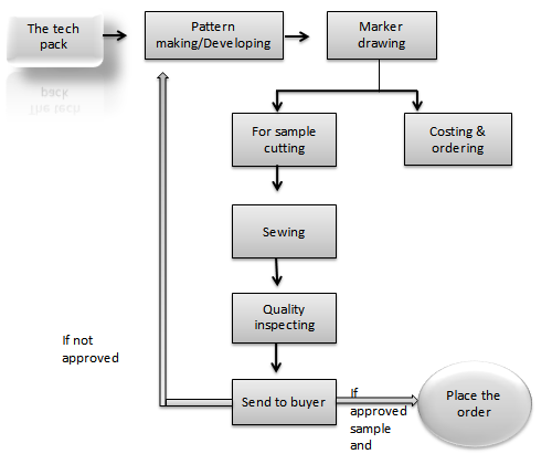 apparel production development Role of merchandiser in apparel industry role of merchandiser in garment industry prashant g khandalkar  cutting, production, packing, checking etc in which merchandising department a linking device of all the job of a merchandiser is to co ordinate with the entire department in the office as well as the customers  design development.
