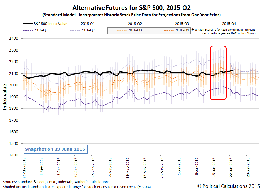 Alternative Futures for the S&P 500 - 2015Q2 - Standard Model - Snapshot 2015-06-19