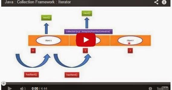 Java ee java collection framework iterator for Pool design pattern java