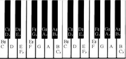 Piano basic piano chords for beginners : Piano Chords | Pianist Girl