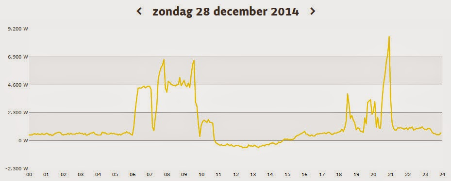 Elektriciteitsverbruik zondag 28 december 2014 HuisTamminga