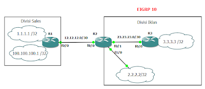 EIGRP Redistribute Static