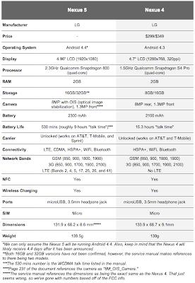 Nexus 4, Nexus 5