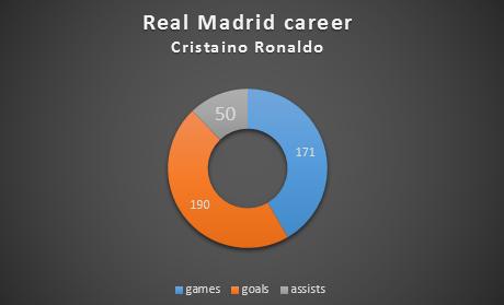 ronaldo stats chart