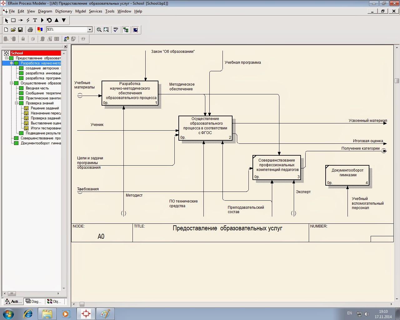 Блог учителя информатики Реинжиниринг бизнес процессов Модель бизнес процессов образовательного учреждения idef 3 idef0 Предоставление образовательных услуг Курсовая работа на тему