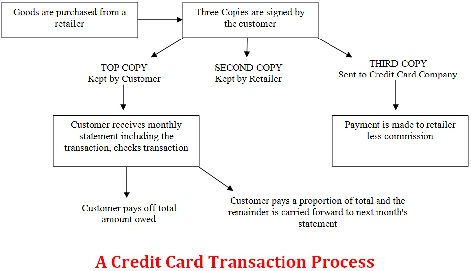 SIMPLE TOPIC: CREDIT CARDS