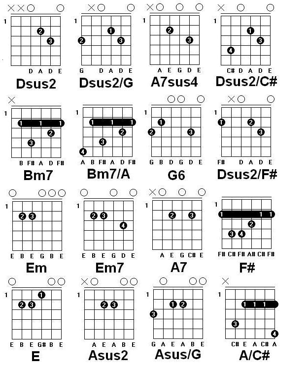 Rock Me Guitar Chords Gallery - guitar chords finger placement