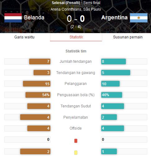 Hasil Pertandingan Belanda vs Argentina Tadi Pagi - Semi Final Piala Dunia