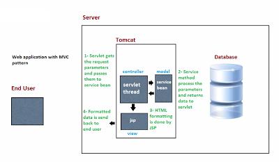 web-mvc-architecture
