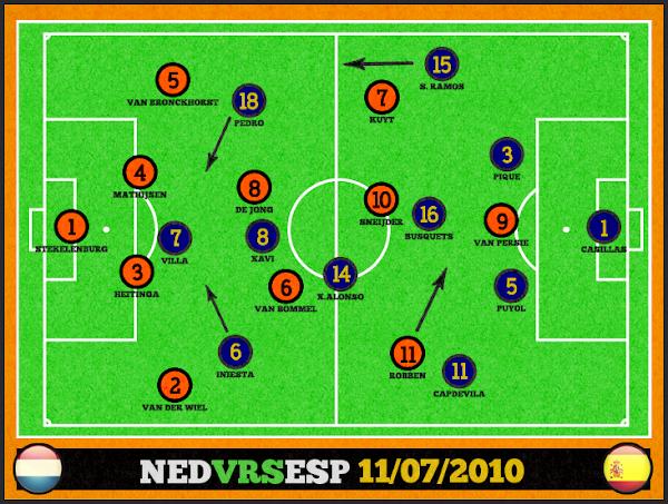 REPETICION SELECCIONES ESPAÑA VS HOLANDA, Goles, Resultados, Estadisticas, Online