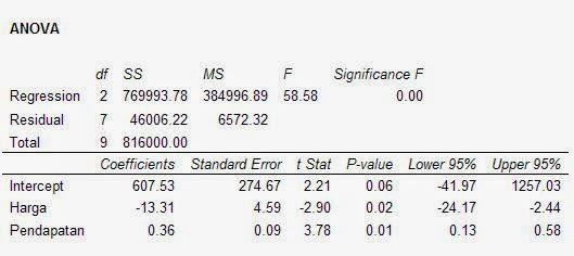 Anova Regresi Excel