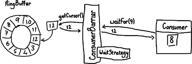 ConsumerWaitFor