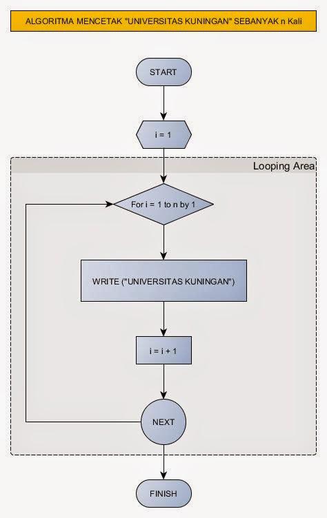 Blog - Andijoe: Software gratis untuk membuat flowchart