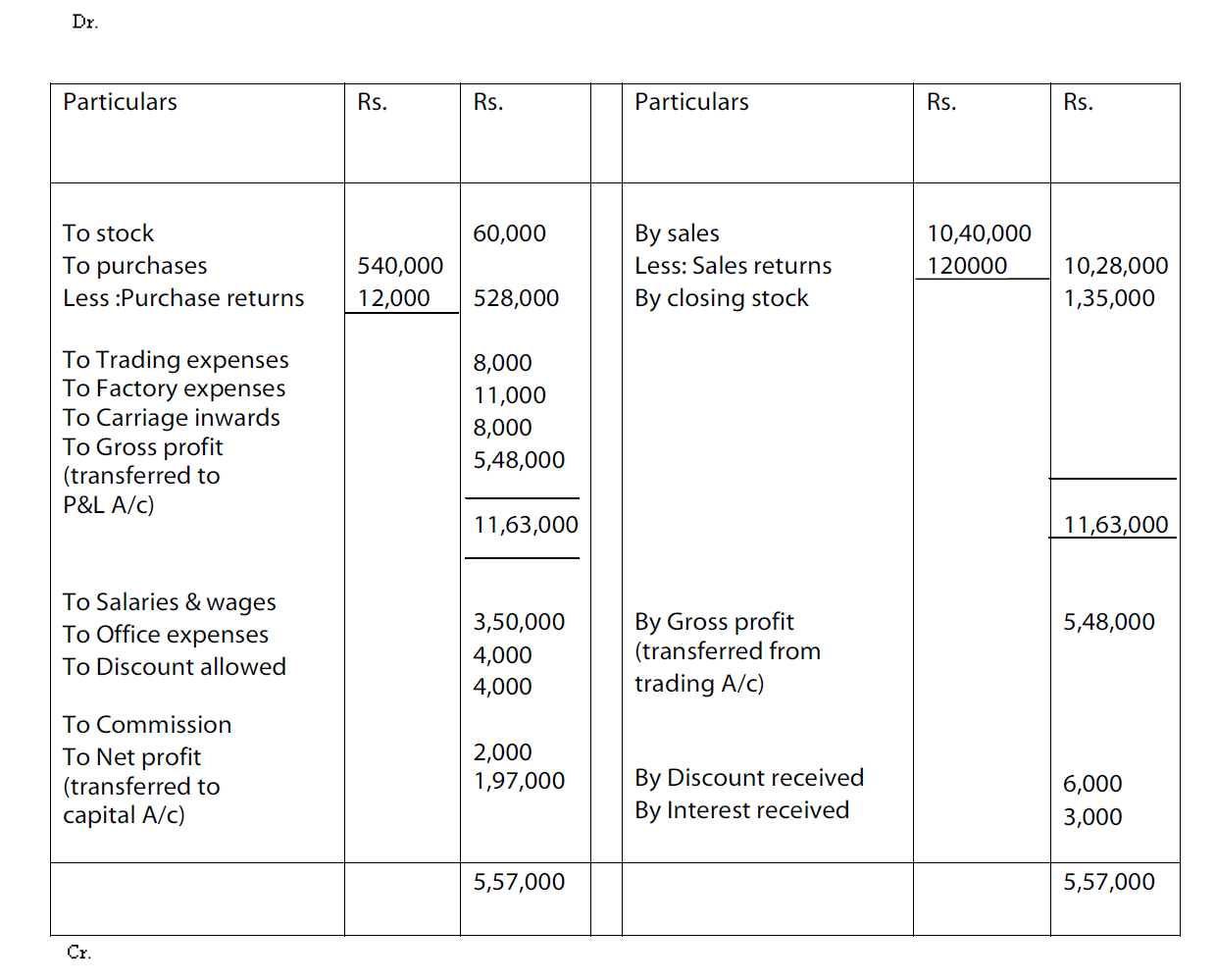 profit and loss account of nestle The profit and loss account for self-employed persons is a free sample form available for free download  with many sample profit and loss files for different .