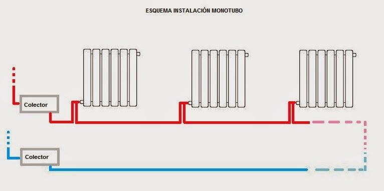Instalaciones de la vivienda - Tipos de calefaccion economica ...