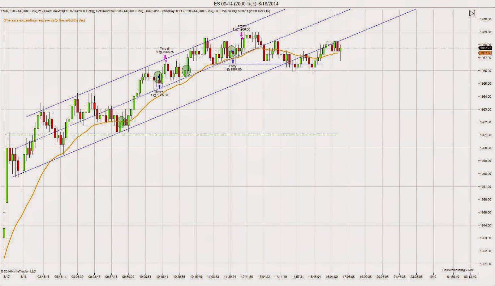 E-mini S&P 500 Futures chart for Monday 8/18/14