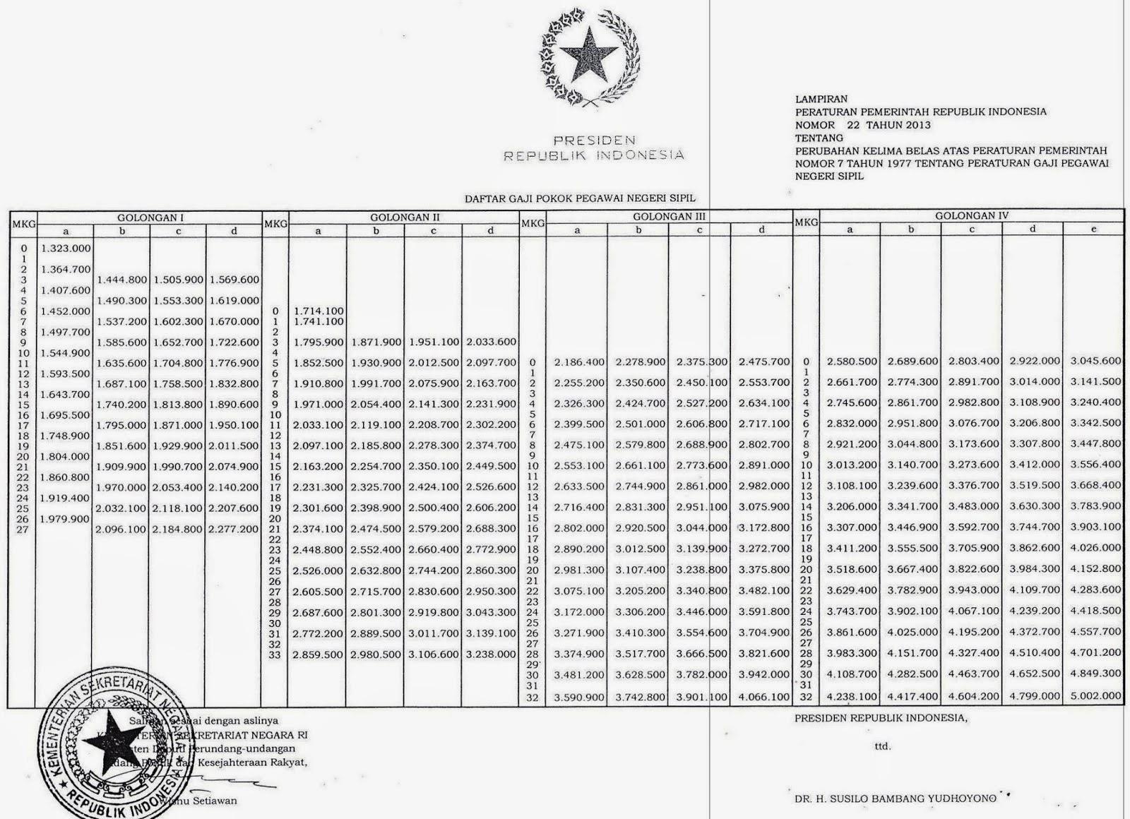 DAFTAR STANDAR GAJI PNS TERBARU 2014 Peraturan Pemerintah Gaji Pokok