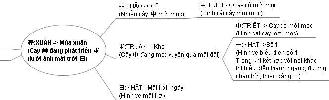 Y nghia cua chu Xuan