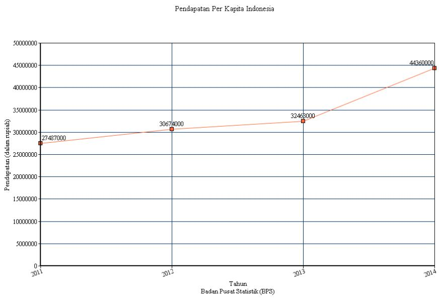 Grafik_Pendapatan_Per_Kapita_Indonesia_2011-2014